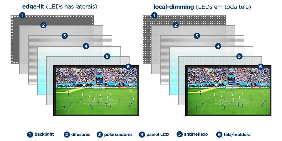 infografico tela LED